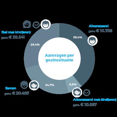 nlo 2017 gezinssituatie - Forse stijging in aanvragen consumptief krediet