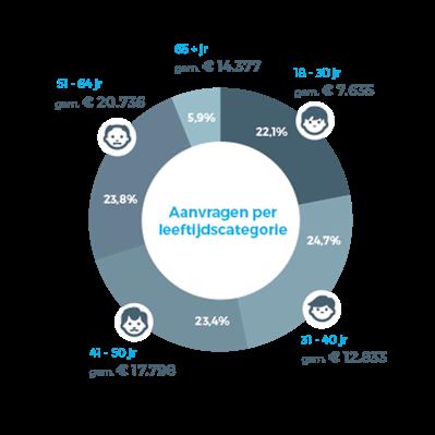nlo 2017 leeftijdscategorie - Forse stijging in aanvragen consumptief krediet
